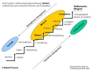 Robert Freund: Erweiterte Wissenstreppe