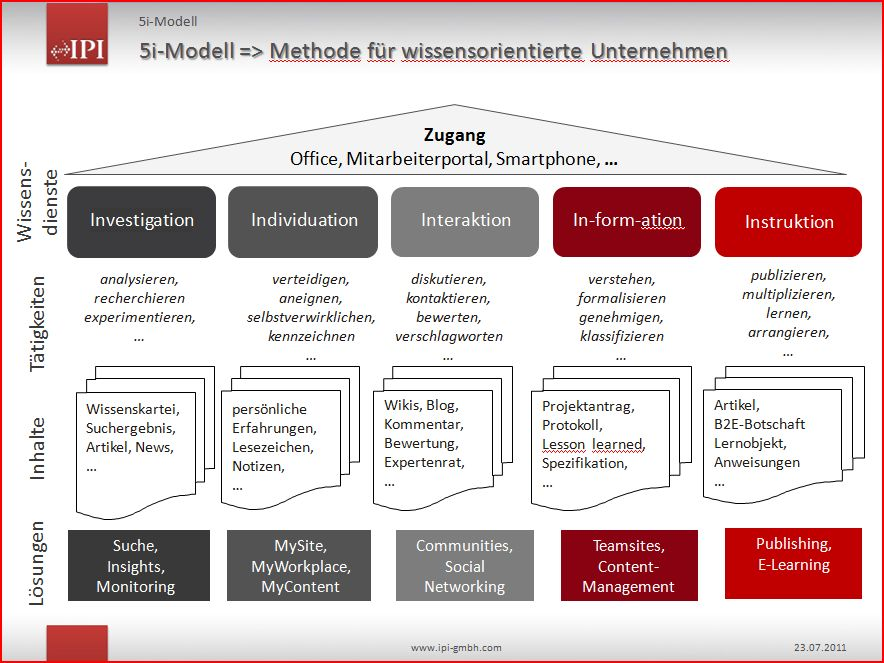 Informationsmanagement zyklus mit sharepoint intranet und