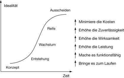 S-Kurve zur Beschreibung von Wissensreifungsprozessen / Innovation