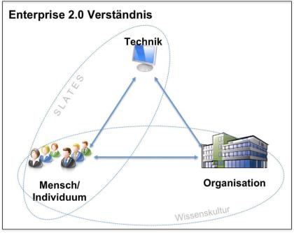 Technik Organisation Mensch TOM TOM-Modell Kultur Enterprise 2.0