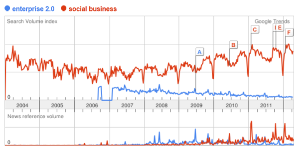 Google Trend enterprise 2.0 social business