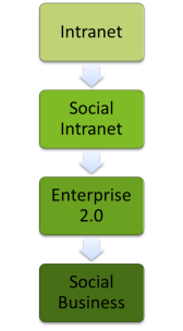 Intranet / Social Intranet / Enterprise 2.0 / Social Business
