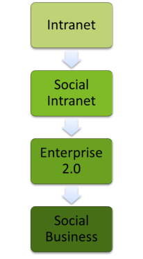 Intranet / Social Intranet / Entrprise 2.0 / Social Business
