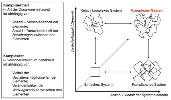 Komplexität Kompliziertheit Komplexes System Zeitverlauf Dynamik