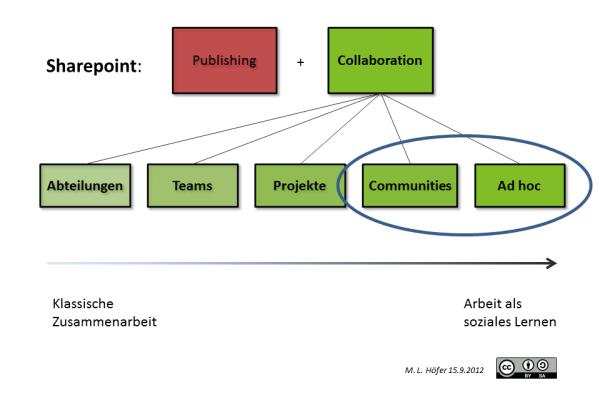 Was ist Collaboration 4
