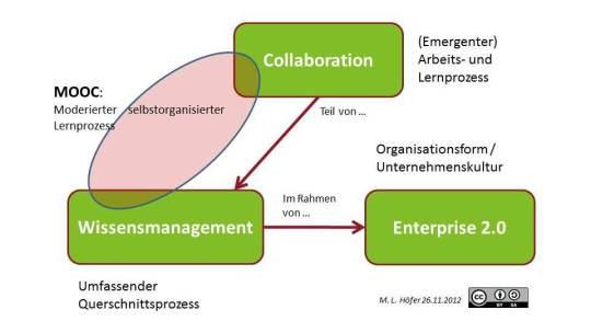 Begriffsverständnis inkl. MOOC