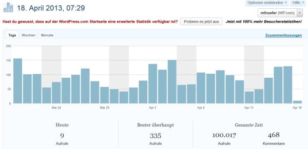 Blogstatistik, 18.4.2013, nach 7:00 Uhr