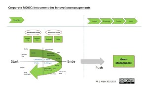 Corporate MOOCs im Innovationsmanagement 2