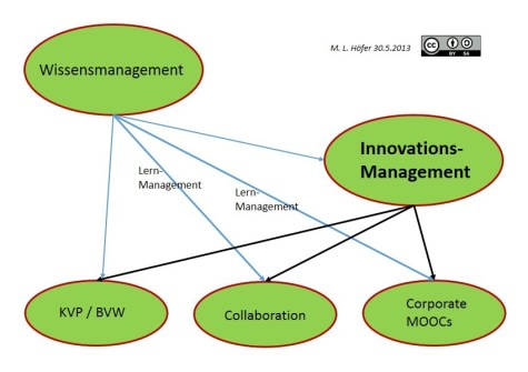 Graphik Innovationsmanagement MOOCs
