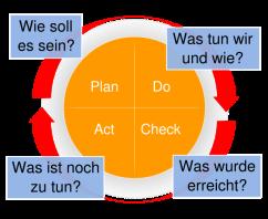 600px-PDCA-Kreis_(Qualitätsmanagement)_mit_Beschriftung.svg