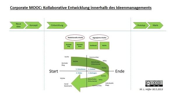 Corporate MOOC zur Entwicklung von Innovationen im Ideenmanagement