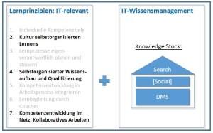 IT-relevantes und Wissensmanagement