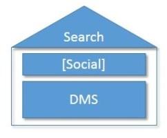 Dokumenten Management System / Social Media / Enterprise Search