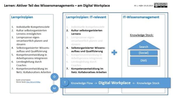 Modellentwurf für Lernen, Wissensmanagement und Innovation im Arbeitsprozess