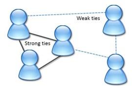 weak ties strong ties