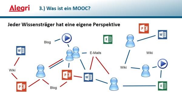 MOOC Verbindungen zwischen den Systembestandteilen Mensch und Information